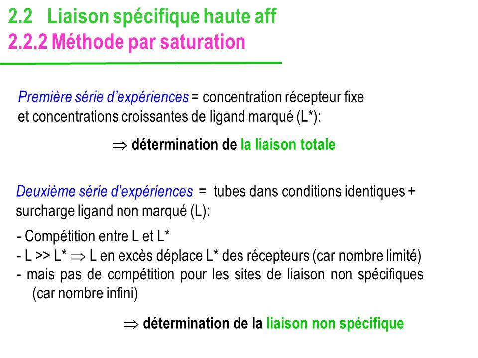 détermination de la liaison totale Première série dexpériences = concentration récepteur fixe et concentrations croissantes de ligand marqué (L*): Deu