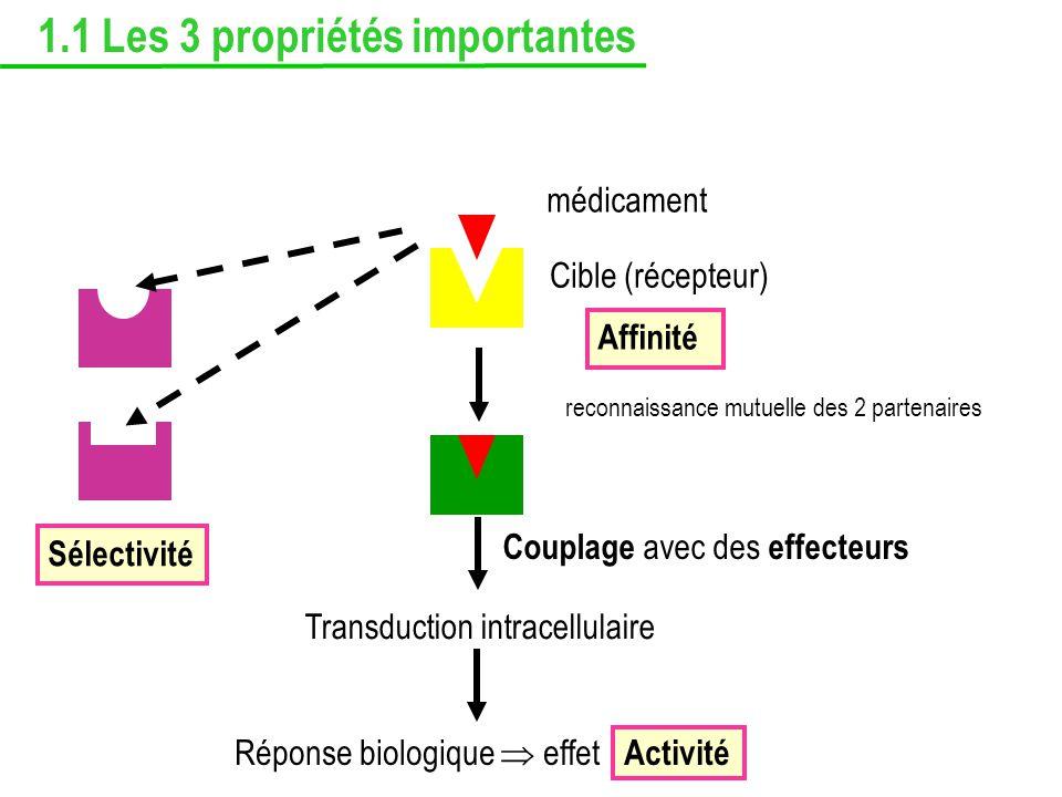 Sélectivité Transduction intracellulaire Réponse biologique effet Activité Couplage avec des effecteurs Affinité Cible (récepteur) médicament reconnai