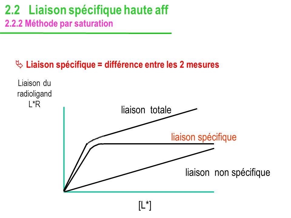 Liaison du radioligand L*R [L*] liaison spécifique liaison non spécifique liaison totale Liaison spécifique = différence entre les 2 mesures 2.2 Liais