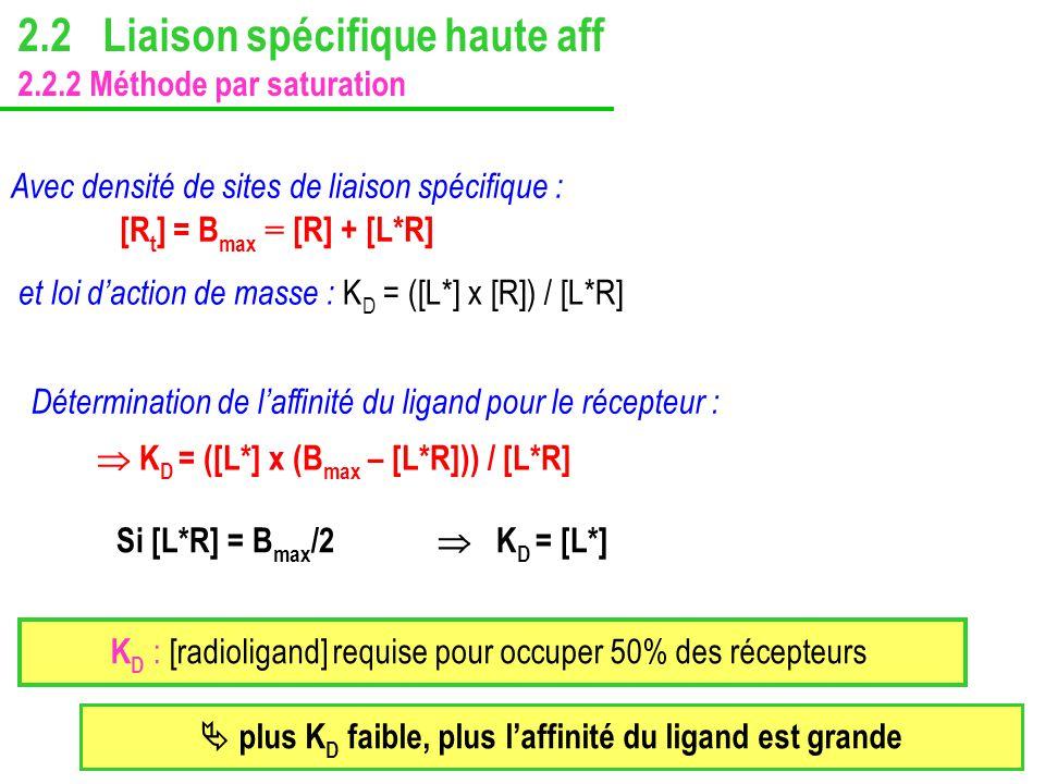 Avec densité de sites de liaison spécifique : [R t ] = B max = [R] + [L*R] Détermination de laffinité du ligand pour le récepteur : et loi daction de