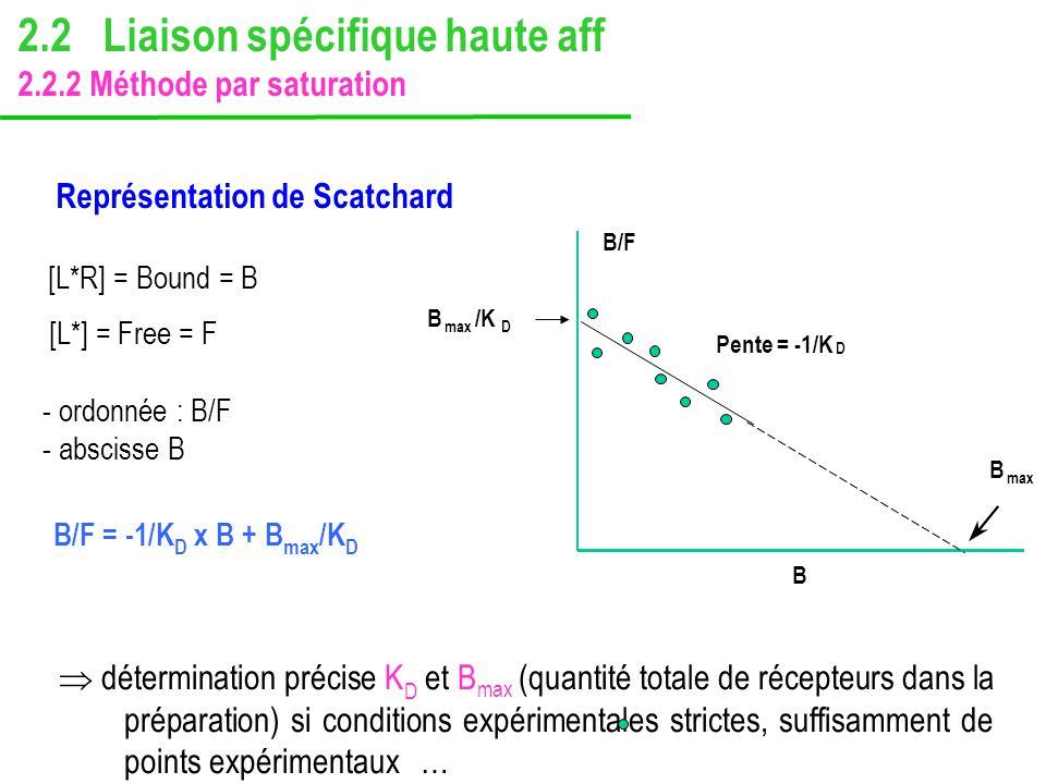 Représentation de Scatchard détermination précise K D et B max (quantité totale de récepteurs dans la préparation) si conditions expérimentales strict