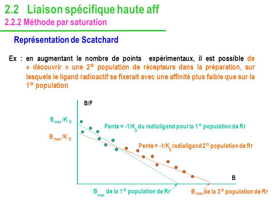 Représentation de Scatchard Ex : en augmentant le nombre de points expérimentaux, il est possible de « découvrir » une 2° population de récepteurs dan