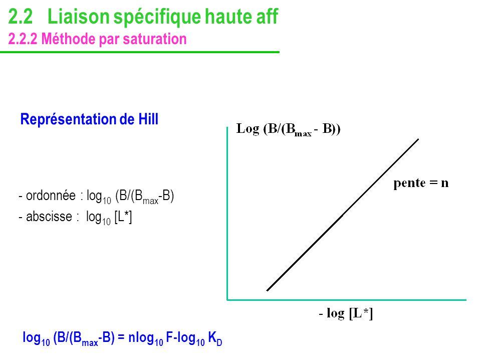 Représentation de Hill - ordonnée : log 10 (B/(B max -B) - abscisse : log 10 [L*] log 10 (B/(B max -B) = nlog 10 F-log 10 K D 2.2 Liaison spécifique h