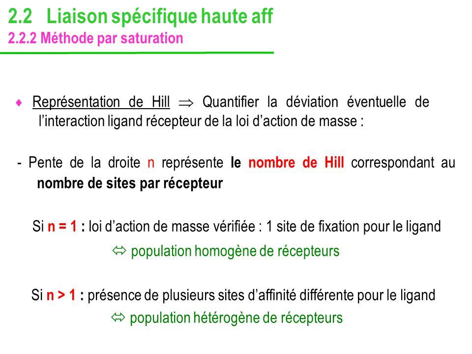 - Pente de la droite n représente le nombre de Hill correspondant au nombre de sites par récepteur Si n = 1 : loi daction de masse vérifiée : 1 site d