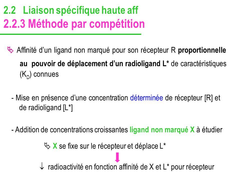 - Mise en présence dune concentration déterminée de récepteur [R] et de radioligand [L*] Affinité dun ligand non marqué pour son récepteur R proportio