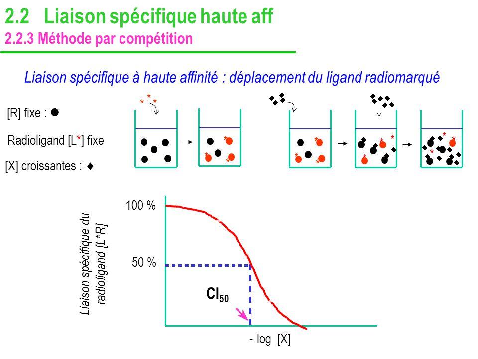 Liaison spécifique à haute affinité : déplacement du ligand radiomarqué CI 50 - log [X] 50 % 100 % Liaison spécifique du radioligand [L*R] [R] fixe :