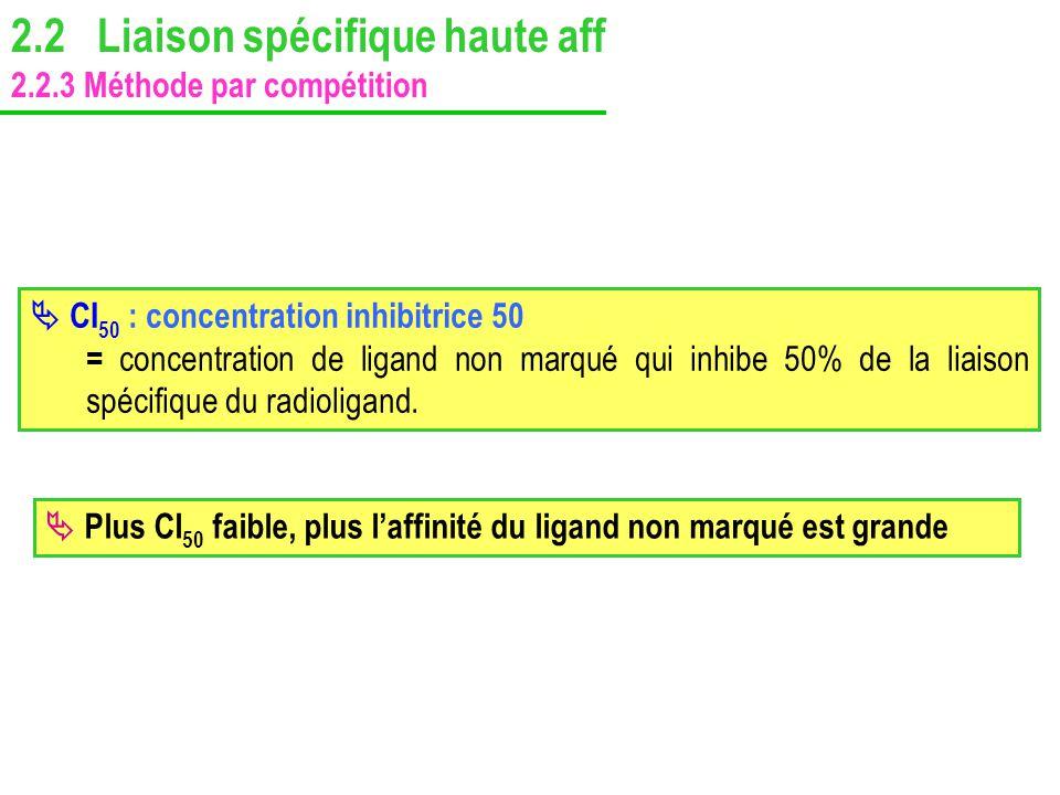 CI 50 : concentration inhibitrice 50 = concentration de ligand non marqué qui inhibe 50% de la liaison spécifique du radioligand. Plus CI 50 faible, p