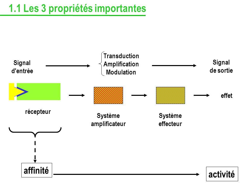 récepteur Signal d'entrée affinité Système amplificateur Système effecteur effet Transduction Amplification Modulation Signal de sortie activité 1.1 L