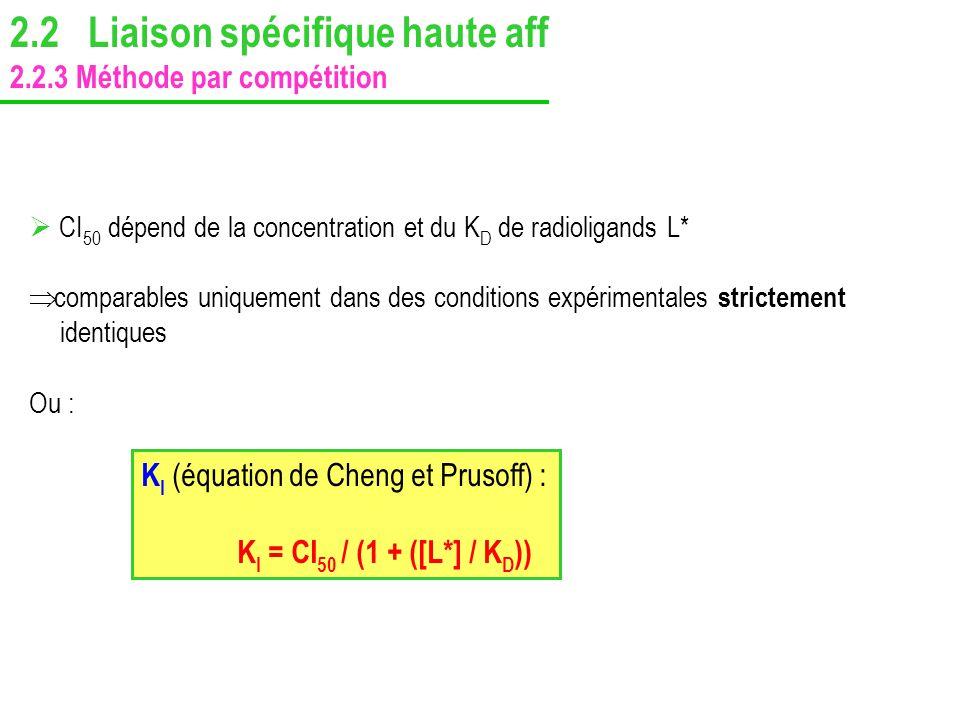 CI 50 dépend de la concentration et du K D de radioligands L* comparables uniquement dans des conditions expérimentales strictement identiques Ou : K