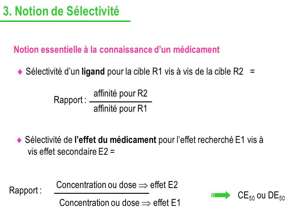3. Notion de Sélectivité Sélectivité de leffet du médicament pour leffet recherché E1 vis à vis effet secondaire E2 = Rapport : Concentration ou dose