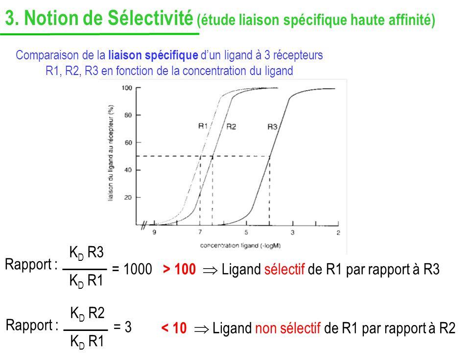Comparaison de la liaison spécifique dun ligand à 3 récepteurs R1, R2, R3 en fonction de la concentration du ligand > 100 Ligand sélectif de R1 par ra