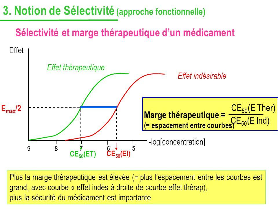 Sélectivité et marge thérapeutique dun médicament Effet -log[concentration] 89765 E max /2 Effet thérapeutique Effet indésirable CE 50 (ET) CE 50 (EI)