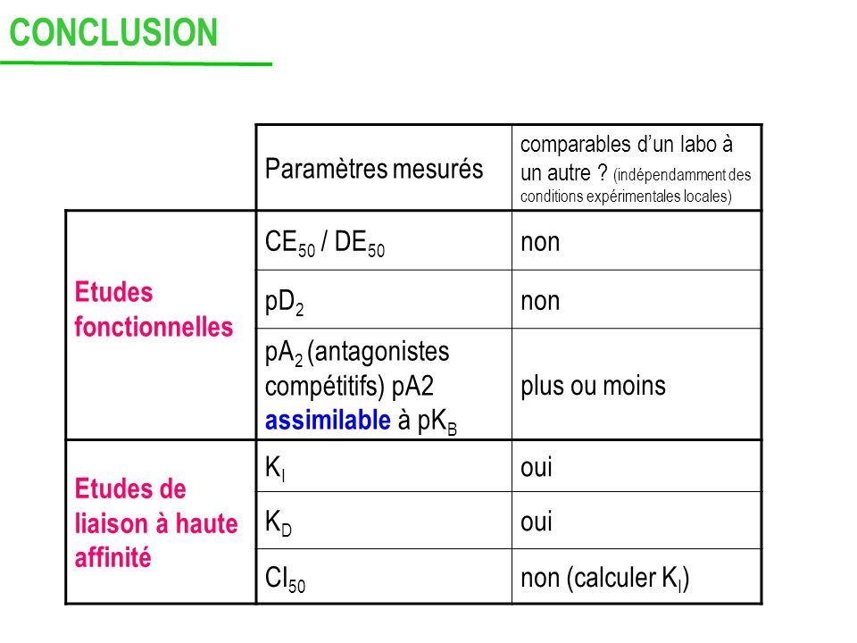 Paramètres mesurés comparables dun labo à un autre ? (indépendamment des conditions expérimentales locales) Etudes fonctionnelles CE 50 / DE 50 non pD