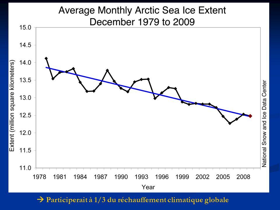 Extension du pack de glaces arctique à la fin septembre de 1979 à 2005 Diminution estivale confirmée par mesures satellites Participerait à 1/3 du réchauffement climatique globale