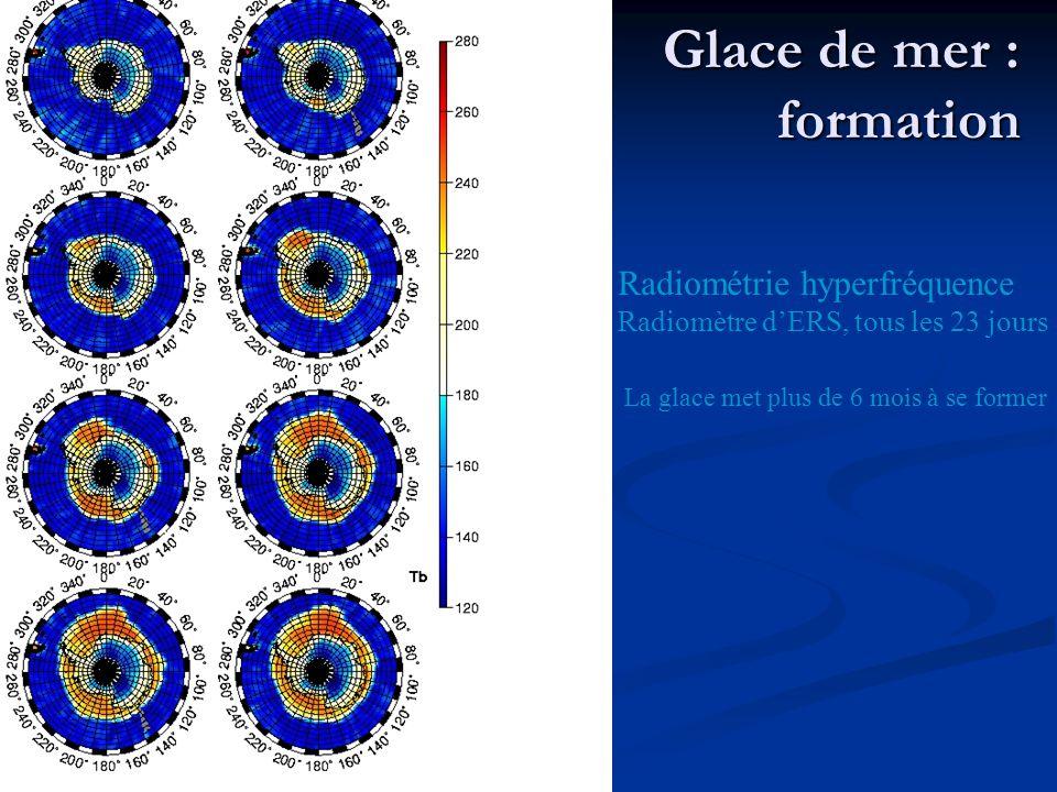 Glace de mer : formation Radiométrie hyperfréquence Radiomètre dERS, tous les 23 jours La glace met plus de 6 mois à se former