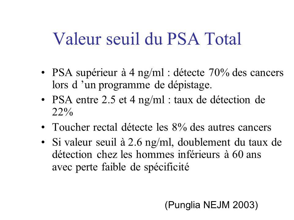 Valeur seuil du PSA Total PSA supérieur à 4 ng/ml : détecte 70% des cancers lors d un programme de dépistage. PSA entre 2.5 et 4 ng/ml : taux de détec