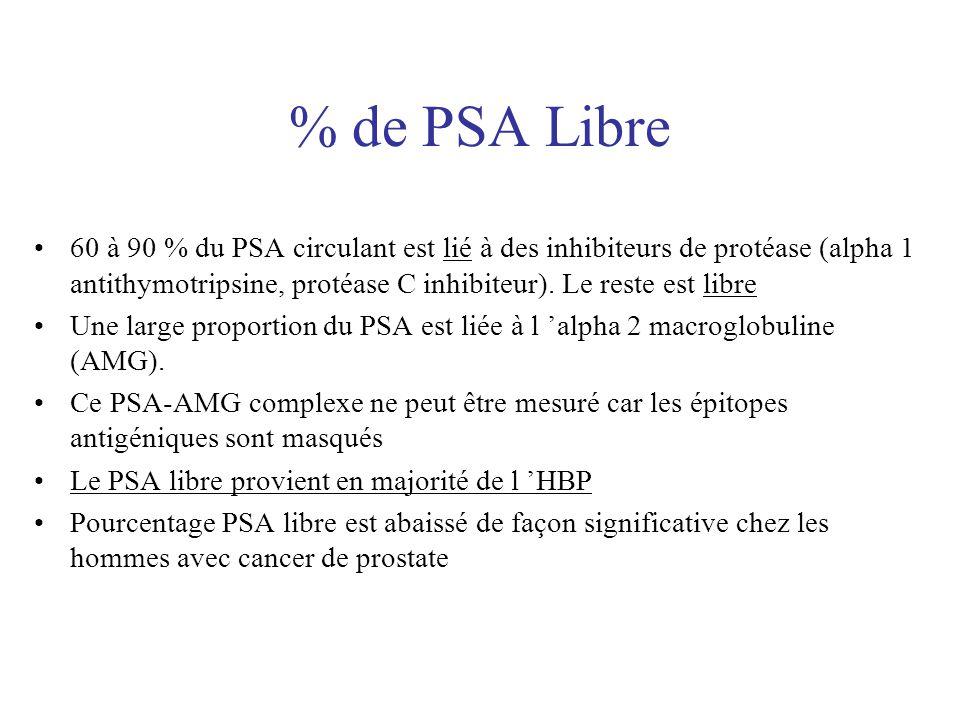 % de PSA Libre 60 à 90 % du PSA circulant est lié à des inhibiteurs de protéase (alpha 1 antithymotripsine, protéase C inhibiteur). Le reste est libre