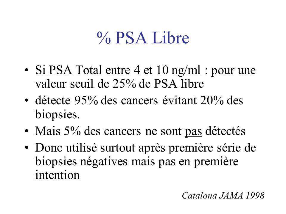 % PSA Libre Si PSA Total entre 4 et 10 ng/ml : pour une valeur seuil de 25% de PSA libre détecte 95% des cancers évitant 20% des biopsies. Mais 5% des