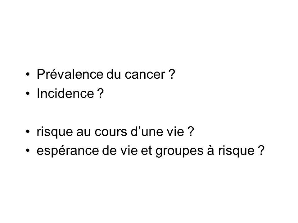 Prévalence du cancer 40 % Incidence 40 000 /an en France en 2000 (55 000 en 2004) Taux de détection : 3 à 4 % (population : générale) risque au cours dune vie .
