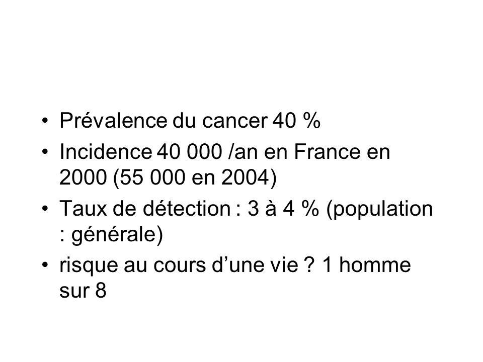 Prévalence du cancer 40 % Incidence 40 000 /an en France en 2000 (55 000 en 2004) Taux de détection : 3 à 4 % (population : générale) risque au cours