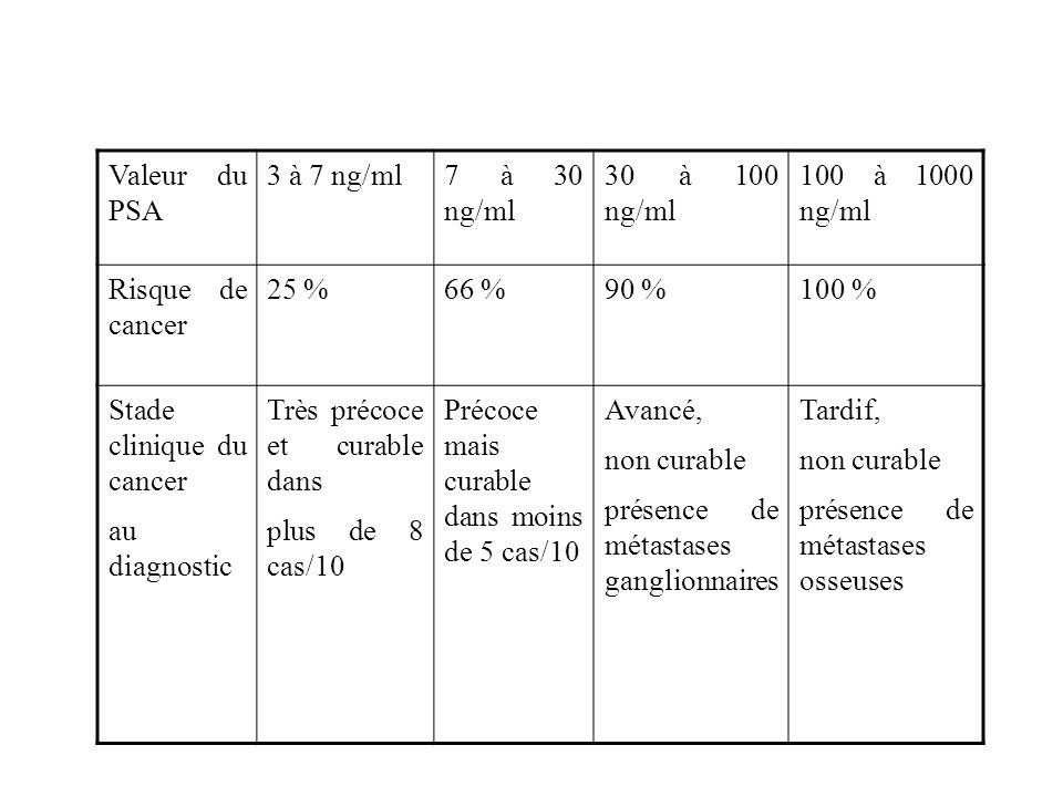 Valeur du PSA 3 à 7 ng/ml7 à 30 ng/ml 30 à 100 ng/ml 100 à 1000 ng/ml Risque de cancer 25 %66 %90 %100 % Stade clinique du cancer au diagnostic Très p