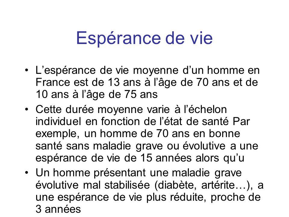Espérance de vie Lespérance de vie moyenne dun homme en France est de 13 ans à lâge de 70 ans et de 10 ans à lâge de 75 ans Cette durée moyenne varie