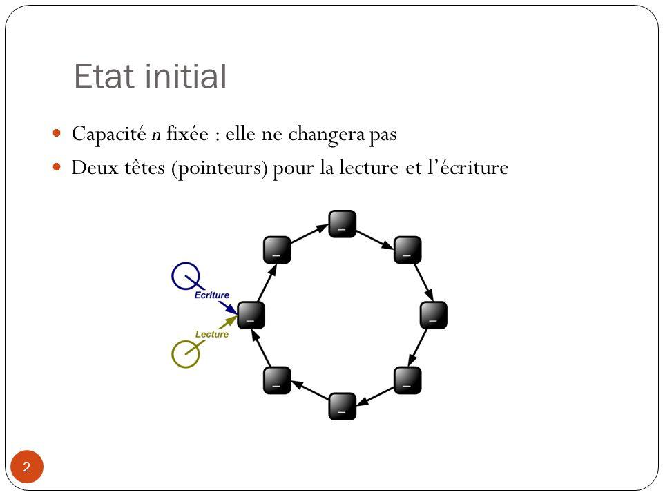 Etat initial 2 Capacité n fixée : elle ne changera pas Deux têtes (pointeurs) pour la lecture et lécriture