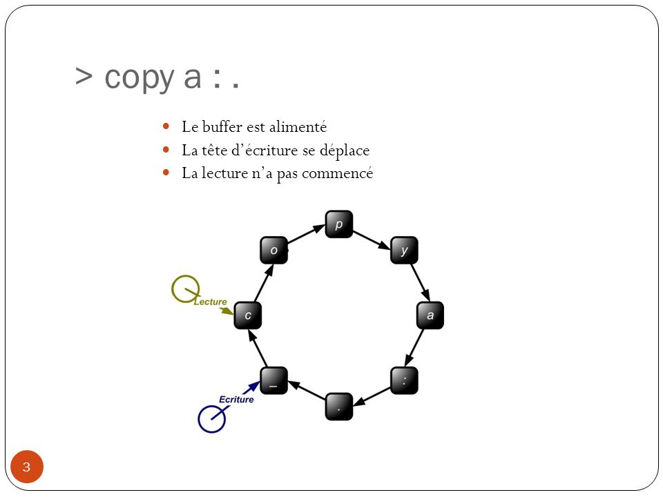 > copy a :. 3 Le buffer est alimenté La tête décriture se déplace La lecture na pas commencé