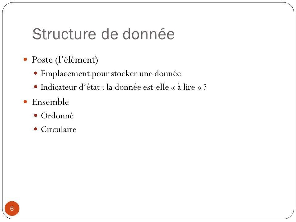 Structure de donnée 6 Poste (lélément) Emplacement pour stocker une donnée Indicateur détat : la donnée est-elle « à lire » ? Ensemble Ordonné Circula