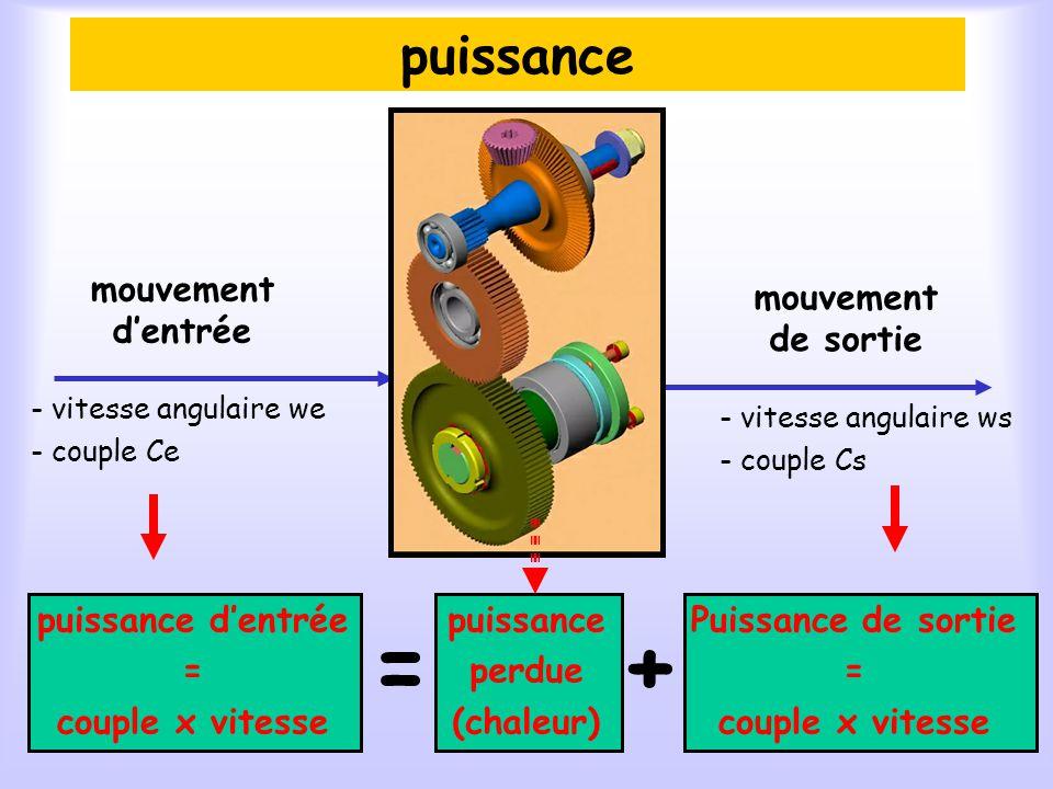 rendement mouvement dentrée Pe = Ce x we mouvement de sortie Ps = Cs x ws Puissance dentrée Puissance de sortie = <1 Avec Ps < Pe
