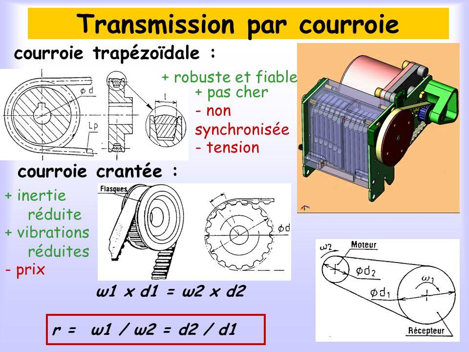 Transmission par courroie courroie trapézoïdale : + pas cher - non synchronisée - tension ω1 x d1 = ω2 x d2 ω1 / ω2 = d2 / d1r = + robuste et fiable -
