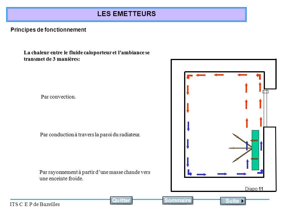 Diapo 11 ITS C E P de Bazeilles LES EMETTEURS Principes de fonctionnement La chaleur entre le fluide caloporteur et lambiance se transmet de 3 manières: Par convection.
