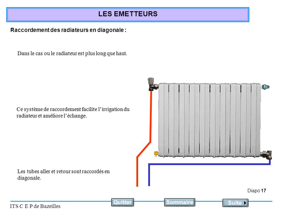 Diapo 17 ITS C E P de Bazeilles LES EMETTEURS Raccordement des radiateurs en diagonale : Dans le cas ou le radiateur est plus long que haut.