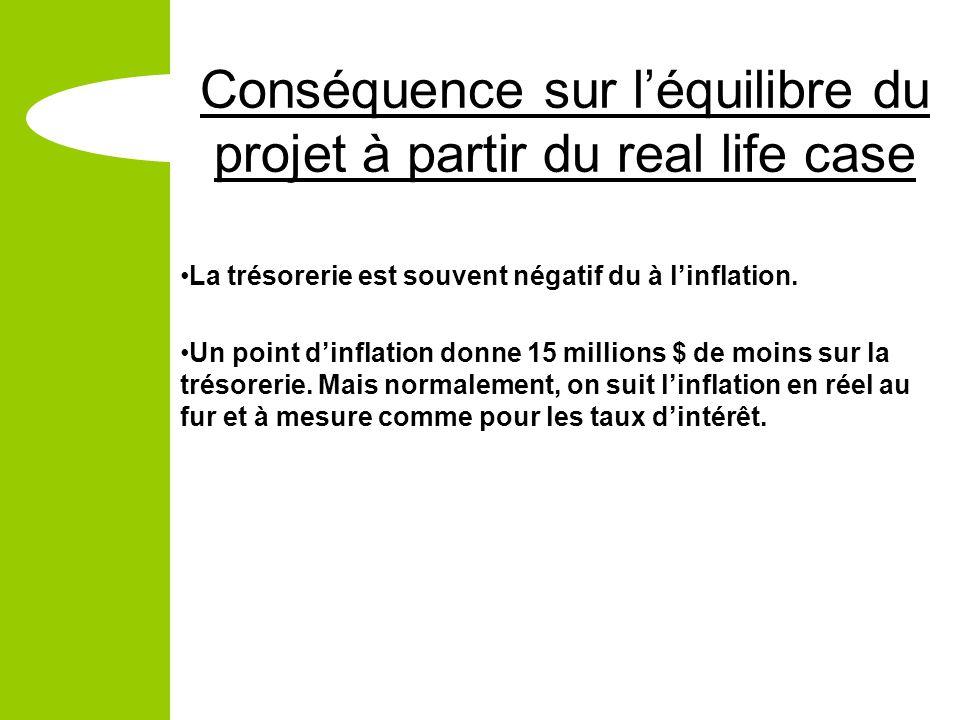 Conséquence sur léquilibre du projet à partir du real life case La trésorerie est souvent négatif du à linflation.