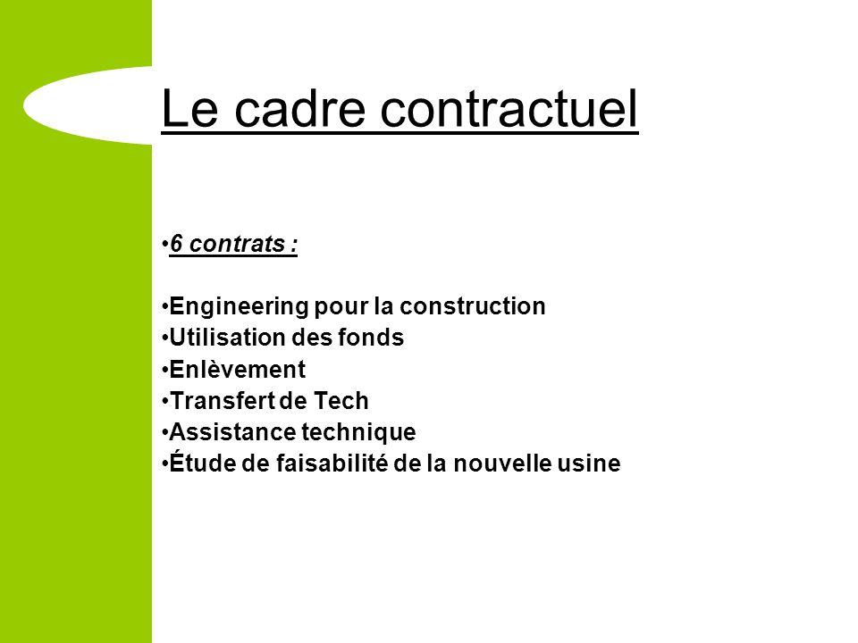 Le cadre contractuel 6 contrats : Engineering pour la construction Utilisation des fonds Enlèvement Transfert de Tech Assistance technique Étude de faisabilité de la nouvelle usine