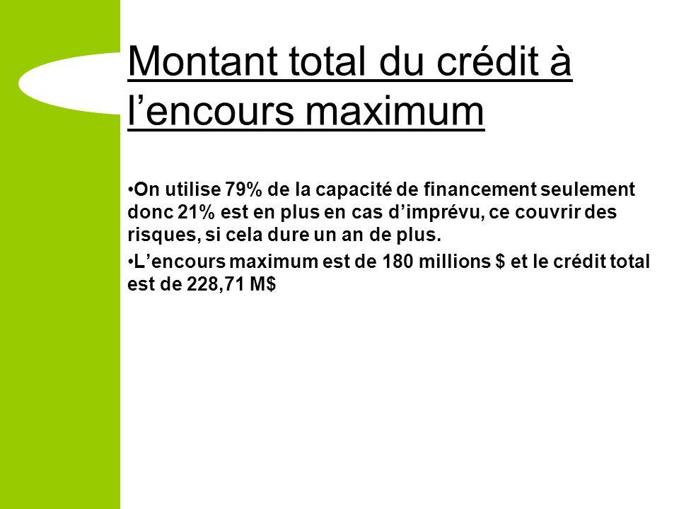 Montant total du crédit à lencours maximum On utilise 79% de la capacité de financement seulement donc 21% est en plus en cas dimprévu, ce couvrir des risques, si cela dure un an de plus.
