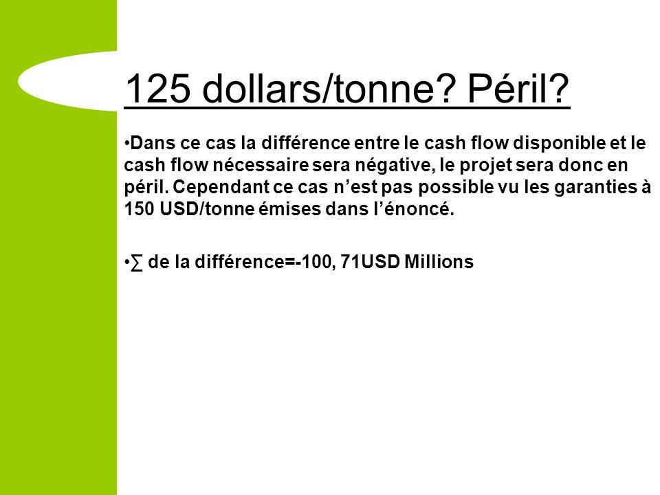 125 dollars/tonne? Péril? Dans ce cas la différence entre le cash flow disponible et le cash flow nécessaire sera négative, le projet sera donc en pér
