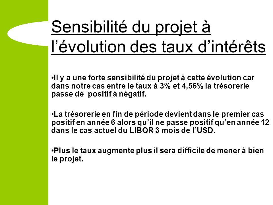 Sensibilité du projet à lévolution des taux dintérêts Il y a une forte sensibilité du projet à cette évolution car dans notre cas entre le taux à 3% et 4,56% la trésorerie passe de positif à négatif.