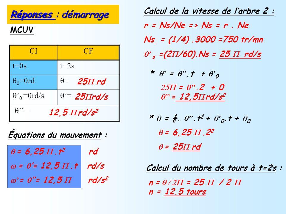 CICF t=0st=2s 0 =0rd = 0 =0rd/s = = MCUV =.2 + 0 = = 12,5 rd/s 2 = = 12,5.t rd/s = 6,25.t 2 rd Calcul du nombre de tours à t=2s : Calcul de la vitesse