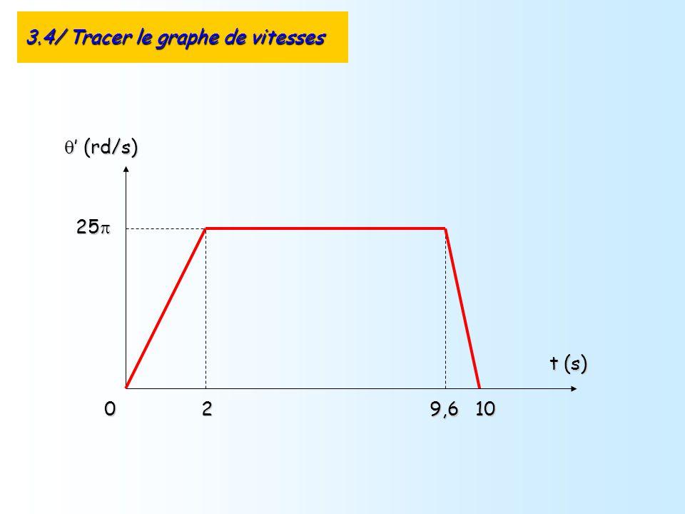 3.4/ Tracer le graphe de vitesses (rd/s) (rd/s) t (s) 0 25 25 9,6102