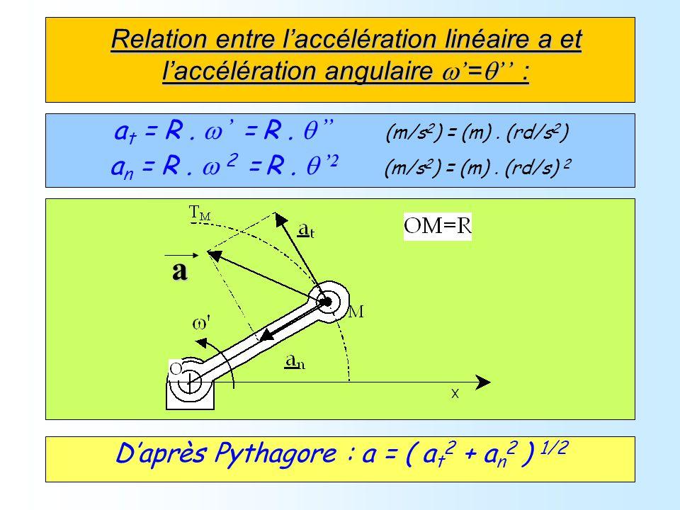 Relation entre laccélération linéaire a et laccélération angulaire = : a t = R. = R. (m/s 2 ) = (m). (rd/s 2 ) a n = R. 2 = R. 2 (m/s 2 ) = (m). (rd/s