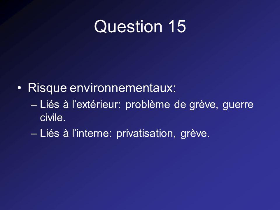 Question 15 Risque environnementaux: –Liés à lextérieur: problème de grève, guerre civile.