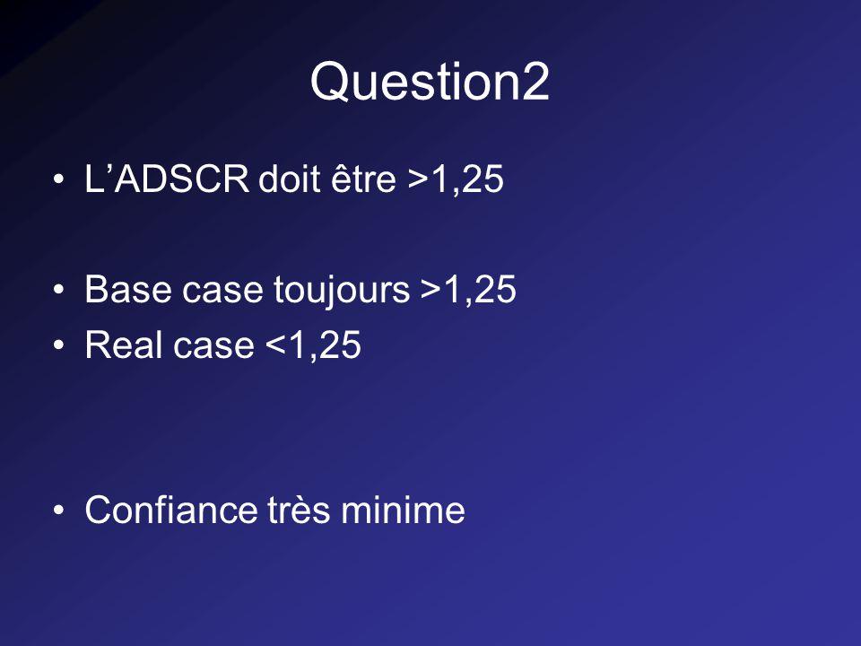 Question3 Crédit total = 228,71 M$ Encours maximum : 180 M$ Ecart très faible