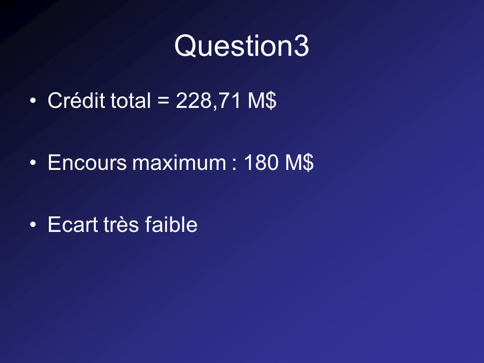 Question3 Crédit total = 228,71 M$ Encours maximum : 180 M$ Ecart très faible