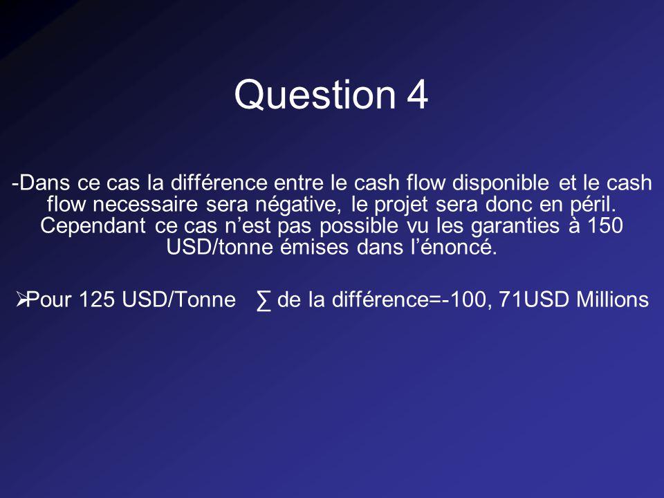 Question 4 -Dans ce cas la différence entre le cash flow disponible et le cash flow necessaire sera négative, le projet sera donc en péril.