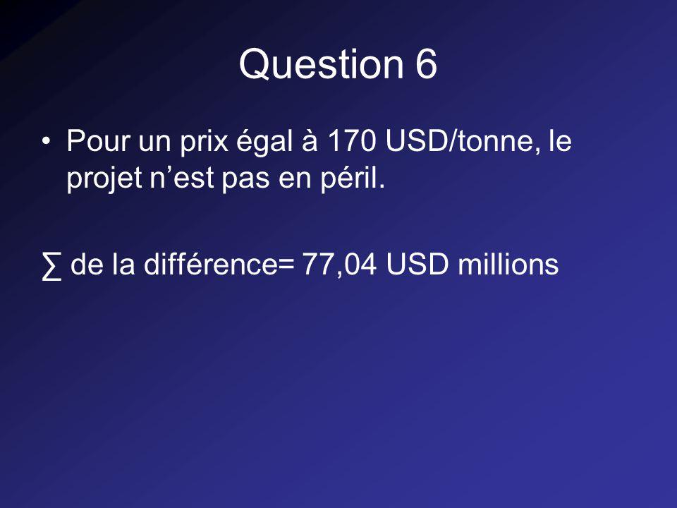 Question 6 Pour un prix égal à 170 USD/tonne, le projet nest pas en péril.