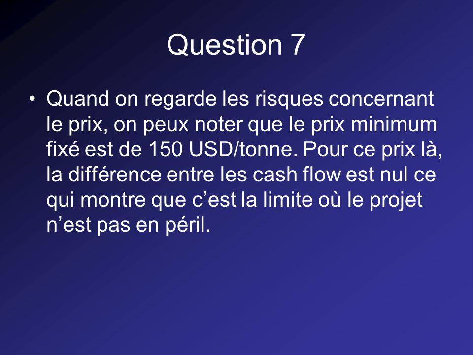 Question 7 Quand on regarde les risques concernant le prix, on peux noter que le prix minimum fixé est de 150 USD/tonne.