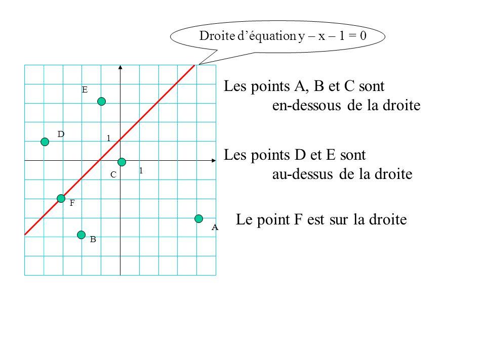 1 1 B AA C D E Droite déquation y – x – 1 = 0 Les points A, B et C sont en-dessous de la droite F Les points D et E sont au-dessus de la droite Le poi