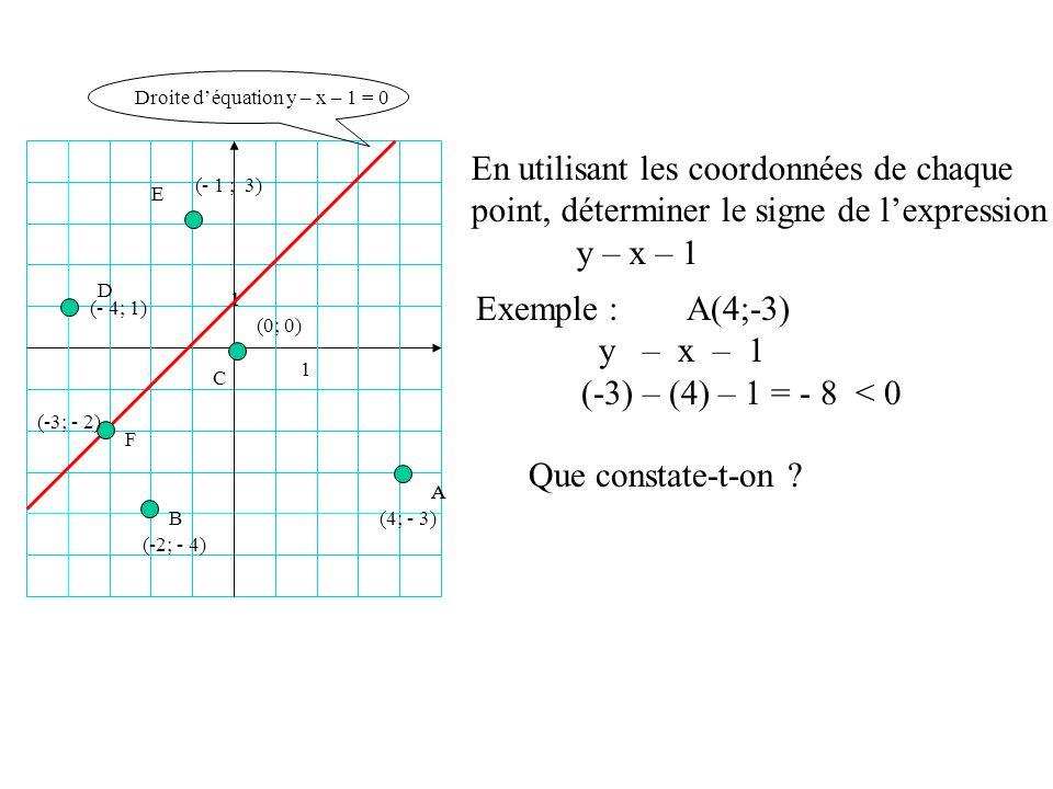 1 1 B AA C D E Droite déquation y – x – 1 = 0 F (4; - 3) (- 1 ; 3) (- 4; 1) (0; 0) (-3; - 2) (-2; - 4) En utilisant les coordonnées de chaque point, d