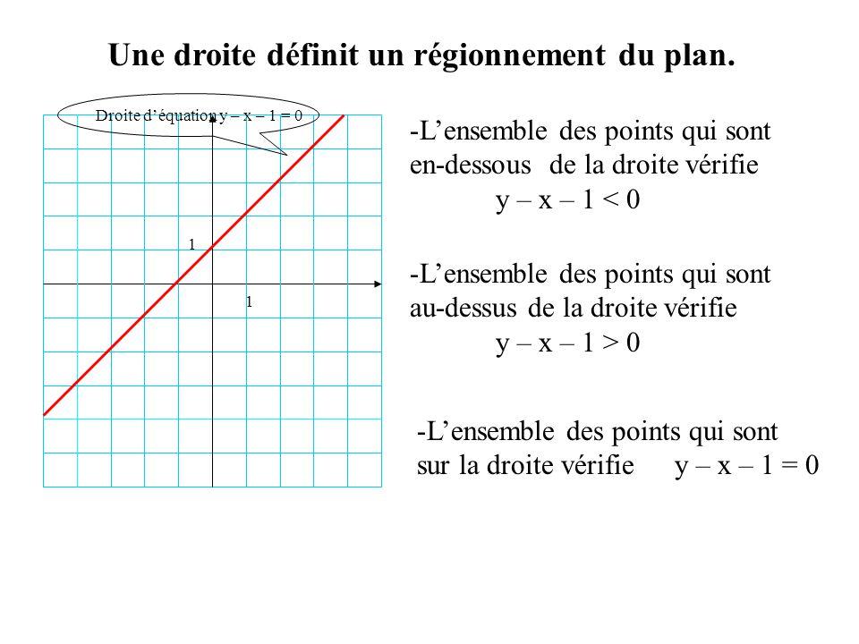 1 1 Une droite définit un régionnement du plan. -L-Lensemble des points qui sont en-dessous de la droite vérifie y – x – 1 < 0 -L-Lensemble des points